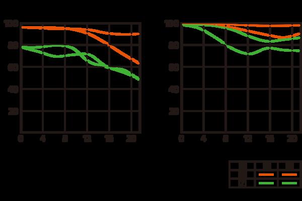 Obrázok grafu MTF