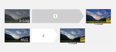 Pri produkcii videozáznamov vrozlíšení HDR podporuje širokú škálu potrieb