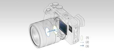 Rýchle hybridné automatické zaostrovanie fotografií avideozáznamov