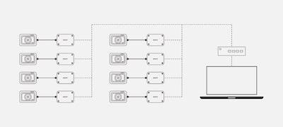 Káblové ovládanie viacerých fotoaparátov pomocou voliteľných riadiacich jednotiek pre fotoaparáty
