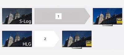 Podpora širokej škály potrieb na vytváranie videozáznamov vrozlíšení HDR